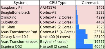 Coremark performance of selected processors (source c't)
